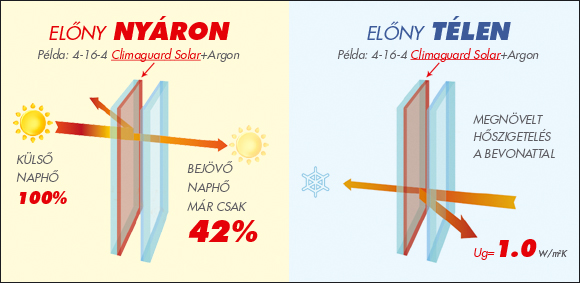 CGS-elony